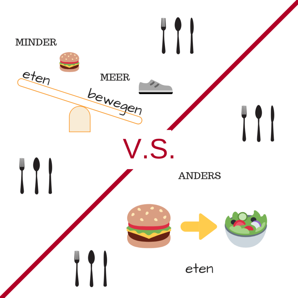 calorie model of keto